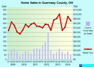 Prices of Homes in Guernsey County, Source: http://www.city-data.com/county/Guernsey_County-OH.html