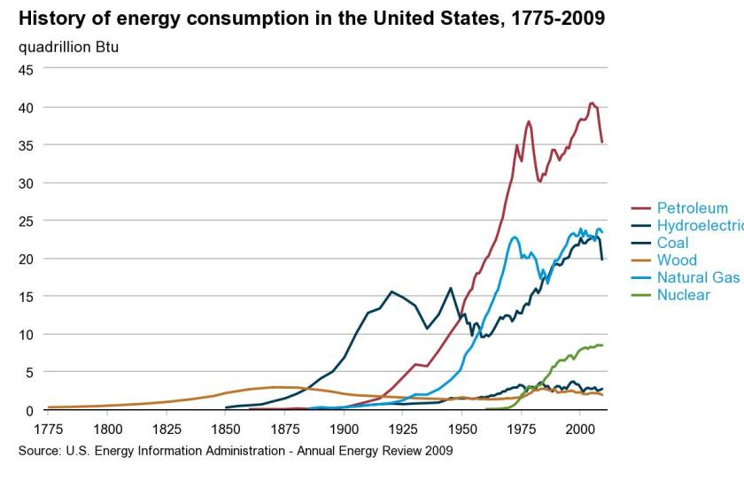 Figure 1. Trends of U.S. energy consumption show the decreasing use of coal in the 1900's compared to other sources such as petroleum and natural gas.