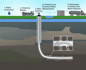 Hydraulic Fracturing Process (Wikimedia)