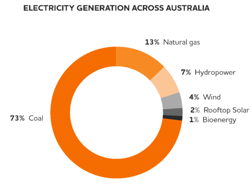 """Electricity Generation Across Australia"" (Origin 2015)"